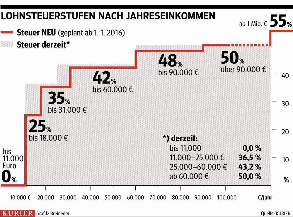 Höhere Steuern gibt es nur mehr in Schweden und Dänemark, aber in diesen Ländern fallen fast keine Sozialversicherungsbeiträge ab. Die Krankenkasse und Pension werden dort aus den Steuern bezahlt. In Österreich zahlt man doppelt